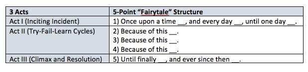 3 Act Fairytale